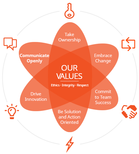 Quest Public Sector Values atomic graphic. Take Ownership, Embrace Change, Commit to Team success, be solution and action oriented, drive innocation, and communicate openly.